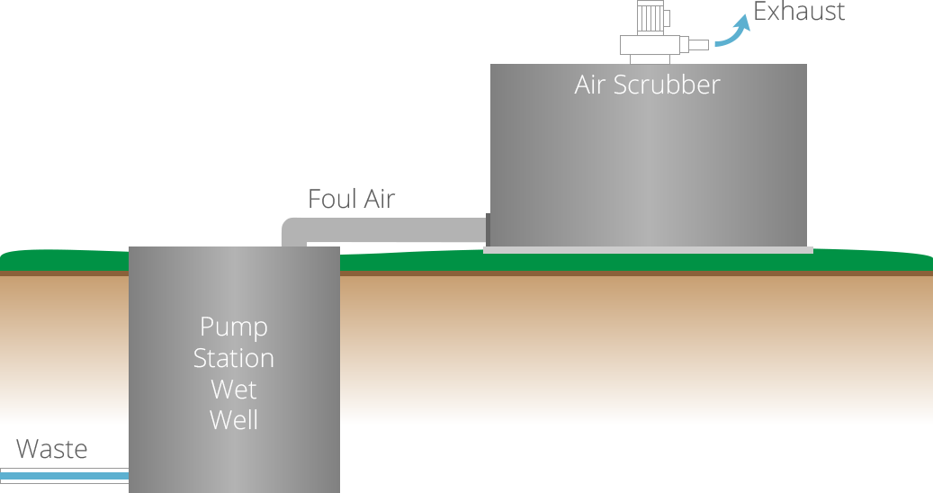 How Syneco Systems' Peacemaker Air Scrubber Technology Works